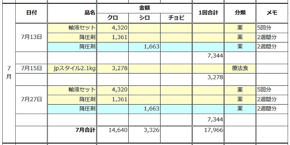 猫医療費2015年7月
