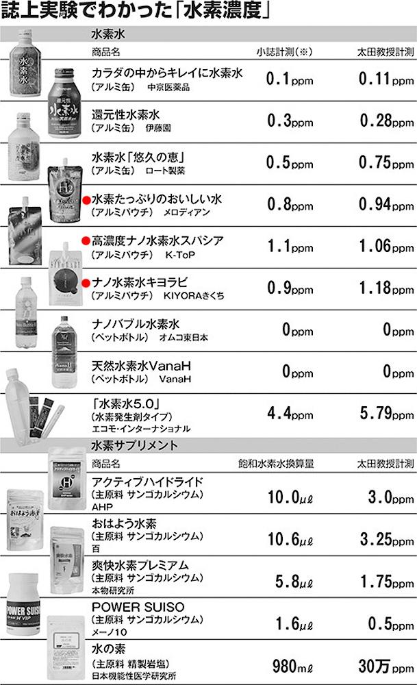 週刊文春 2013年2月28日号の水素水特集より。赤丸はアルミパウチ商品