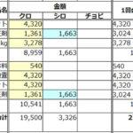 【2015年9月猫費集計~検査など】