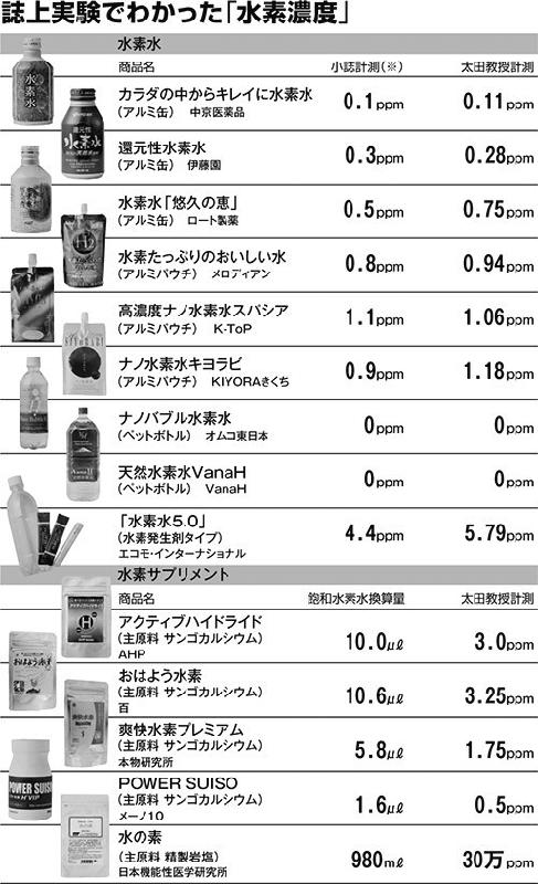 週刊文春 2013年2月28日号の水素水特集より水素水濃度リスト