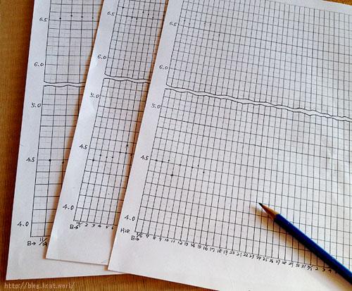 シロ・チョビの体重記録表