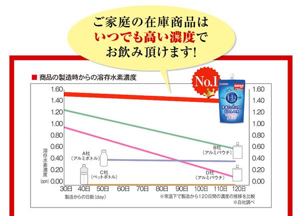 水素たっぷりのおいしい水 水素濃度変化