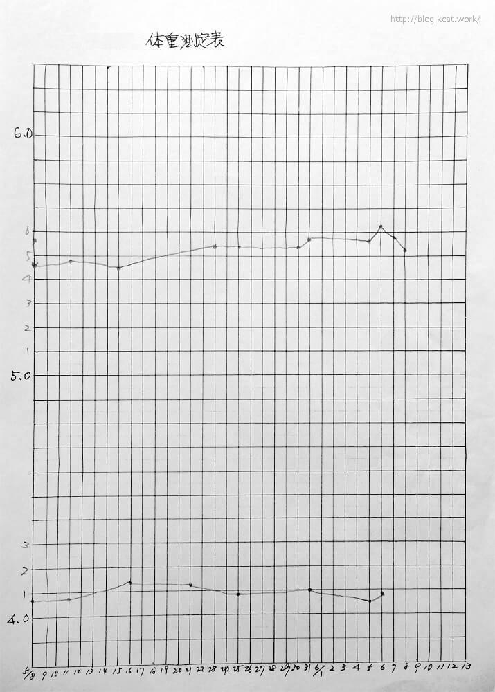 シロとチョビの体重グラフ2017/6/11
