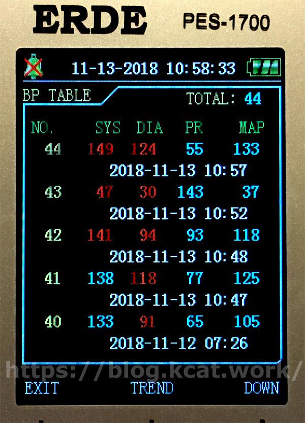 2018年11月13日のチョビの血圧(4回計測)