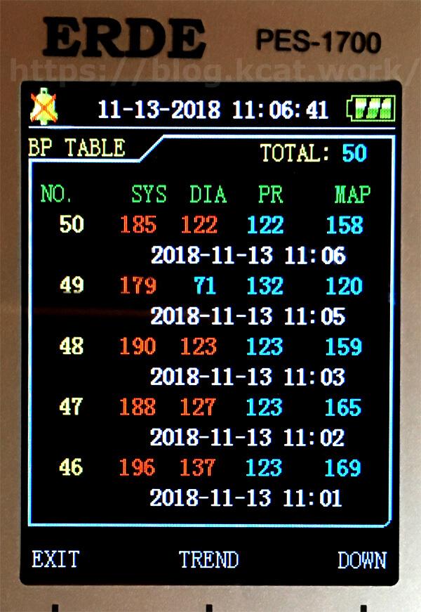 2018年11月13日のシロの血圧(5回計測)