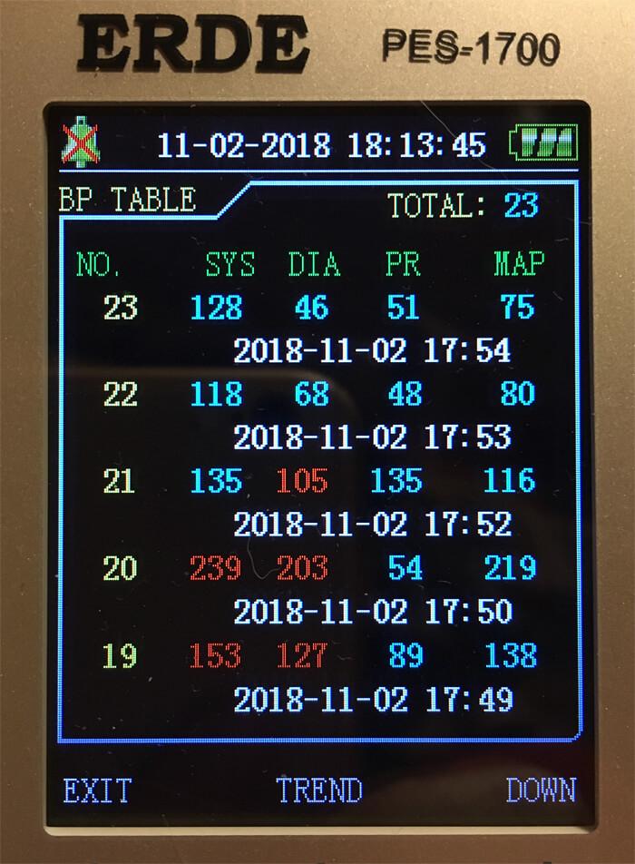 2018年11月2日のクロの血圧(5回計測)