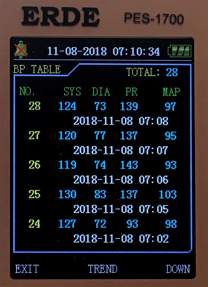 2018年11月8日のクロの血圧(5回計測)