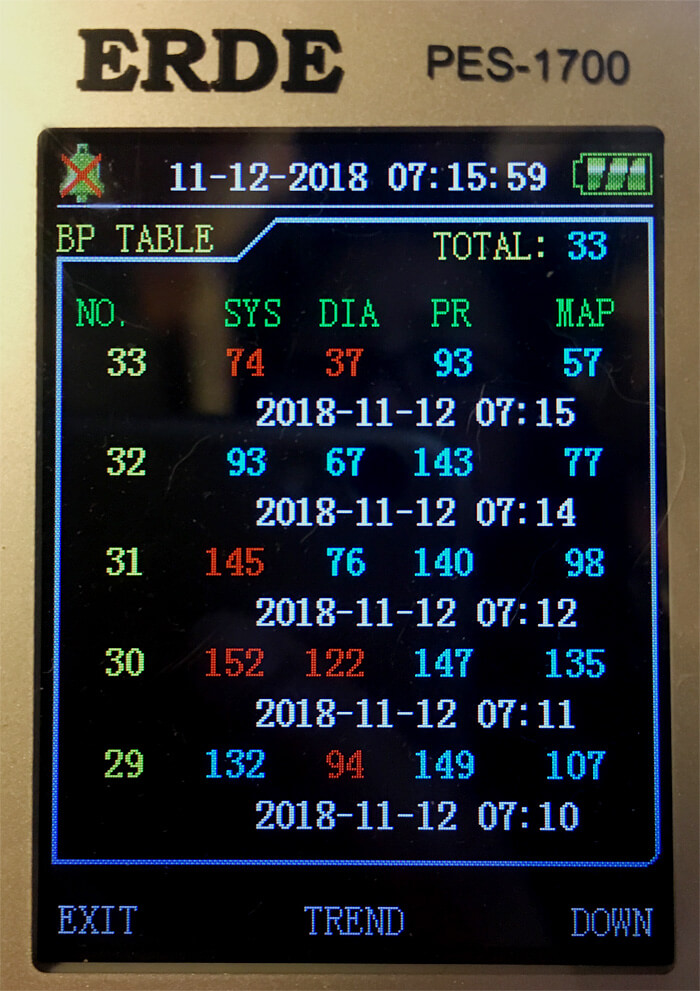 2018年11月12日のクロの血圧(5回計測)